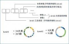 南京大学:我国主导编制的首个工业水回用领域国际标准正式发布