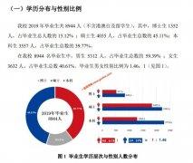 2019年上海交通大学就业质量报告发布 就业率为98.19%
