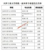 天津工业大学12个专业入选国家级和省级一流本科专业建设点