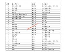 华南农业大学23个本科专业入选一流本科专业建设点(15个国家级和