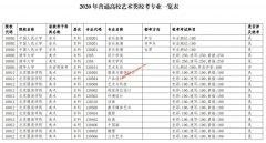 广东发布2020年高考艺术类专业校考院校及专业