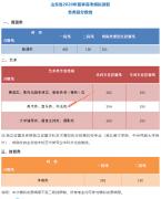 山东省2020年夏季高考模拟录取各类别分数线