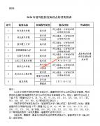 2020年福建普通高校招生艺术类专业校考工作的通知