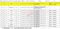 """韶关学院2020年春季(""""3+证"""")招生计划表"""