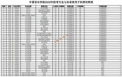 中国音乐学院2020年校考专业与各省统考子科类对照表