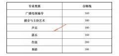 2020年甘肃艺考合格线(校考资格线)