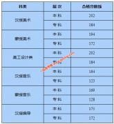 内蒙古2020年艺考统考专业课合格分数线公布(附成绩查询方式)