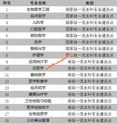 南京医科大学获批8个国家级一流本科专业建设点 10个省级一流本科