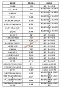 广西大学25门课程入选广西自治区级一流本科课程