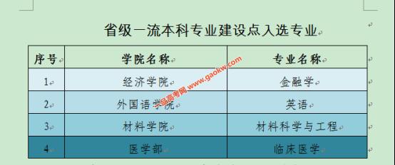 深圳大学19个专业入选国家级和省级一流本科专业建设点2