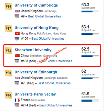 U.S.News2020世界大学计算机科学排名发布 深圳大学跃居世界第68位