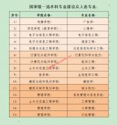 深圳大学19个专业入选国家级和省级一流本科专业建设点