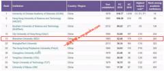 深圳大学入选自然指数全球年轻大学排行榜位列第13位