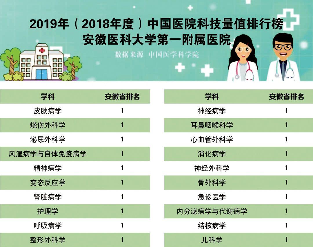 2019年中国医院科技量值排名发布―安徽医科大学一附院20个学科全省第一