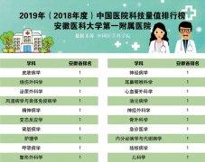 2019年中国医院科技量值排名发布―安徽医科大学一附院20个学科全