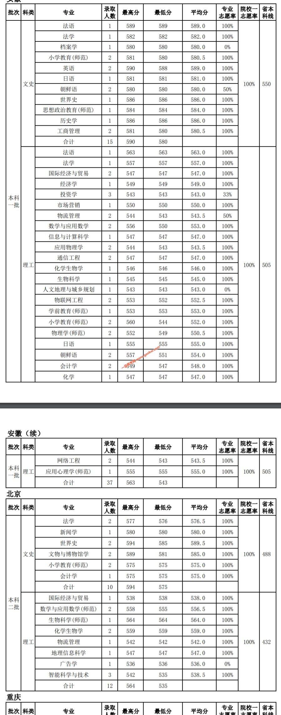 天津师范大学2019年录取分数线