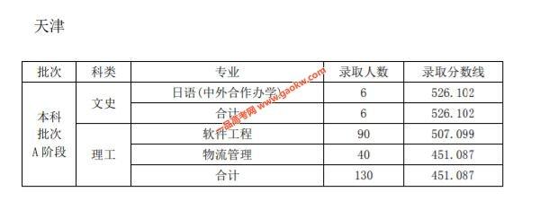 天津师范大学2019年录取分数线2
