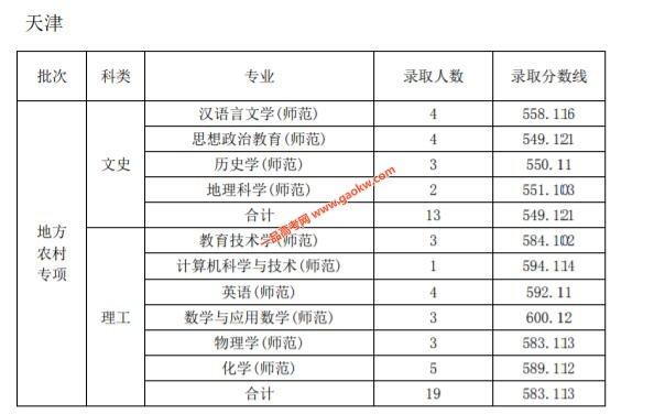 天津师范大学2019年录取分数线5