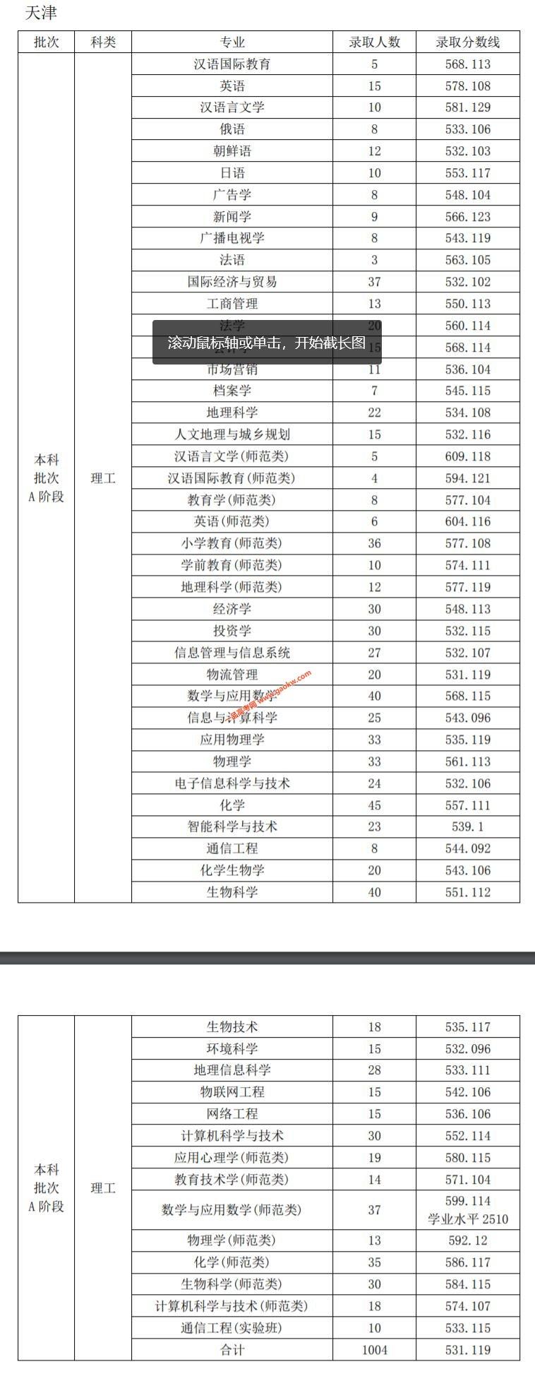 天津师范大学2019年录取分数线3