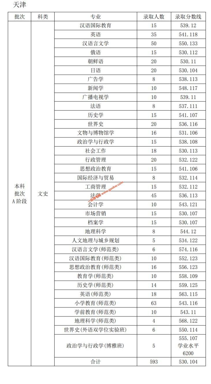 天津师范大学2019年录取分数线4