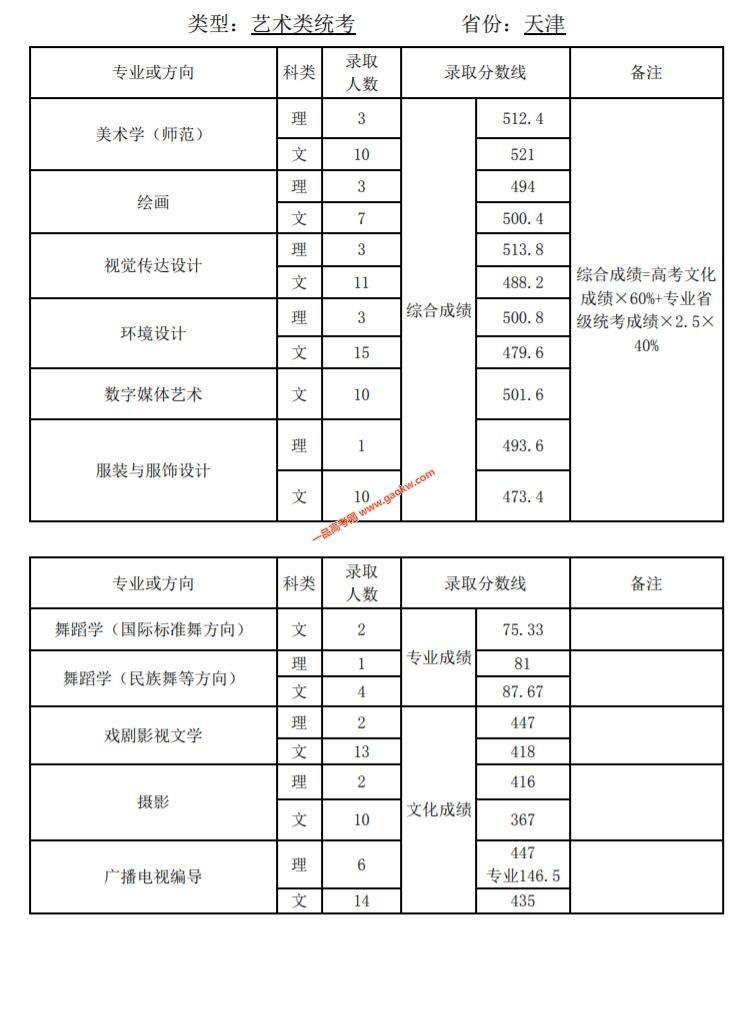 天津师范大学2019年录取分数线6