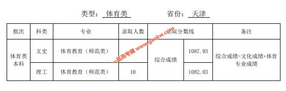 天津师范大学2019年录取分数线7