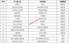 天津师范大学14个专业获批2019年度国家级和省级一流本科专业建设