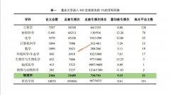 重庆大学进入ESI全球排名前1%学科数首次达到10个