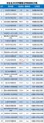 重庆大学城市科技学院位列校友会2020中国独立学院第22名,重庆第