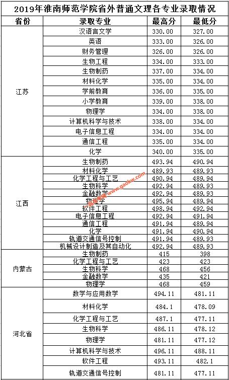 2019淮南师范学院的录取分数线