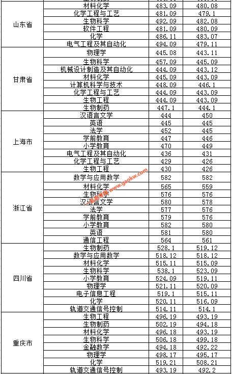 2019淮南师范学院的录取分数线3