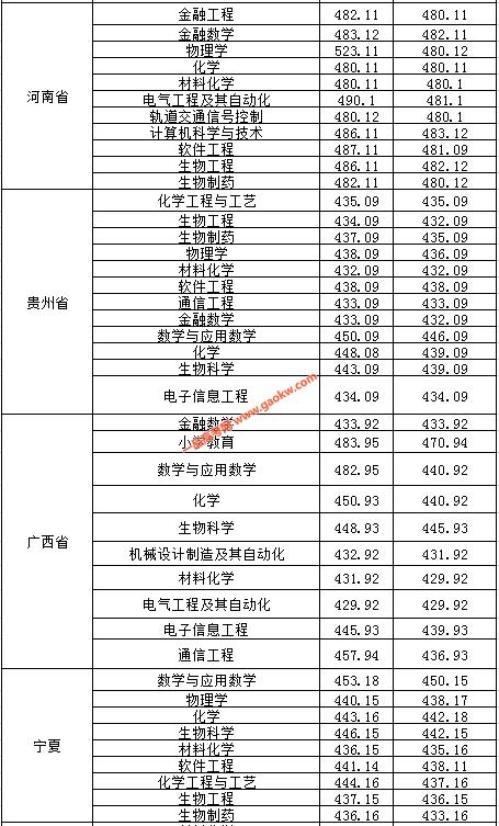 2019淮南师范学院的录取分数线2