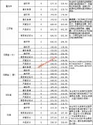 淮南师范学院2019年艺术类录取分数线