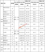 宿州学院2019年艺术,体育各专业录取分数线