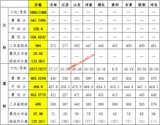宿州学院2019年各省录取分数线