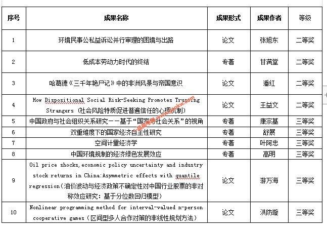 福建省第十三届社会科学优秀成果奖名单(福州大学)