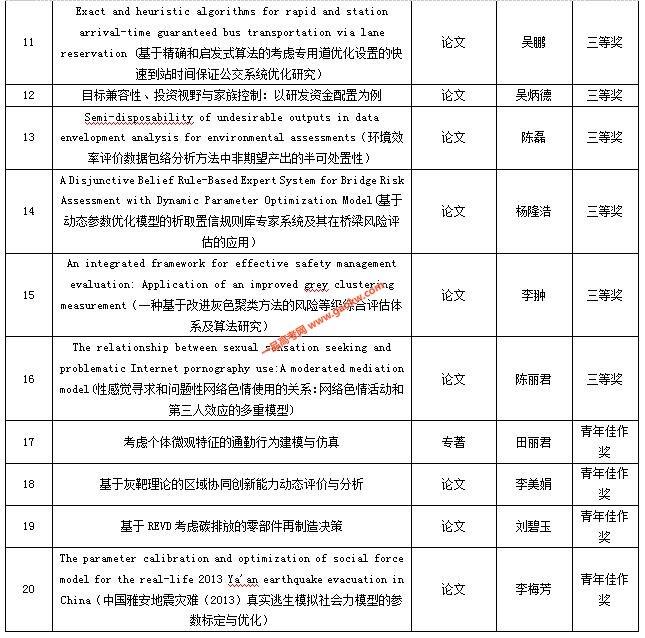 福建省第十三届社会科学优秀成果奖名单(福州大学)2