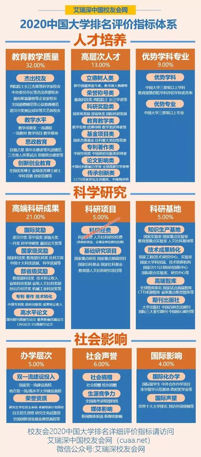 吉林大学珠海学院雄踞2020中国独立学院排行榜榜首2