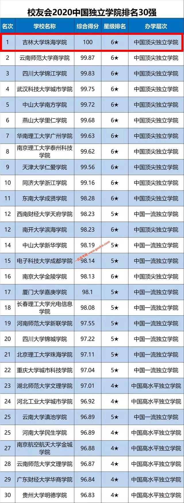 吉林大学珠海学院雄踞2020中国独立学院排行榜榜首