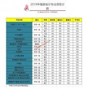 福建中医药大学2017-2019年福建省分专业录取分数