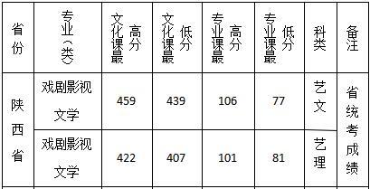 2019年西安文理学院陕西录取分数线5