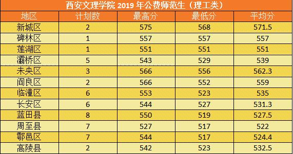 2019年西安文理学院陕西录取分数线2