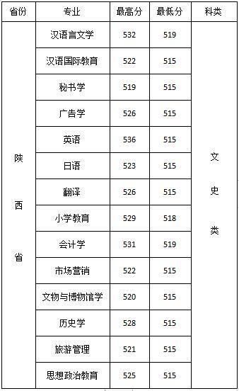 2019年西安文理学院陕西录取分数线8