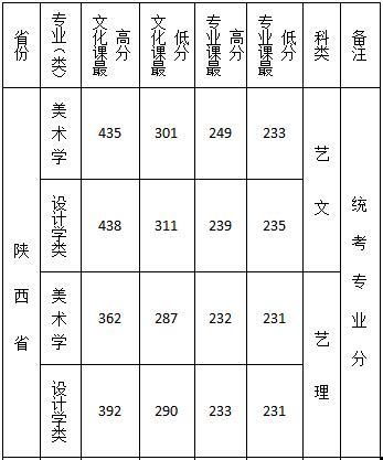 2019年西安文理学院陕西录取分数线3