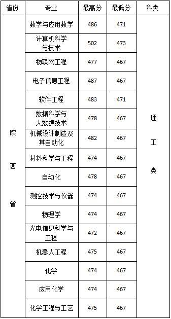 2019年西安文理学院陕西录取分数线9