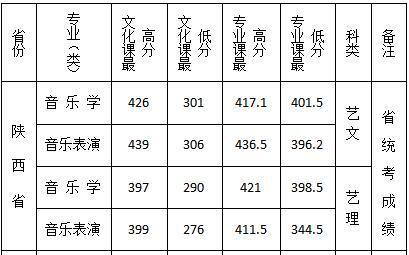 2019年西安文理学院陕西录取分数线4
