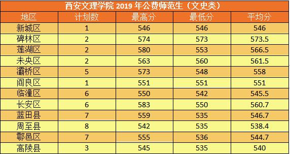 2019年西安文理学院陕西录取分数线