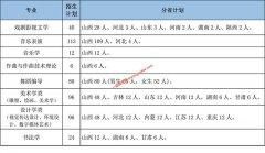 山西大学2020年艺术类专业招生简章(附招生计划)