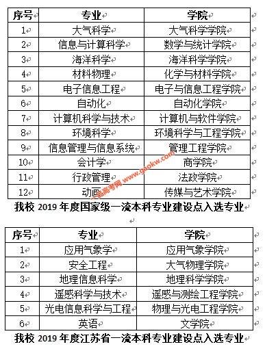 南京信息工程大学12个专业入选2019年度国家级一流本科专业建设点