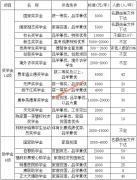 南京医科大学各类奖助学金设立情况一览表
